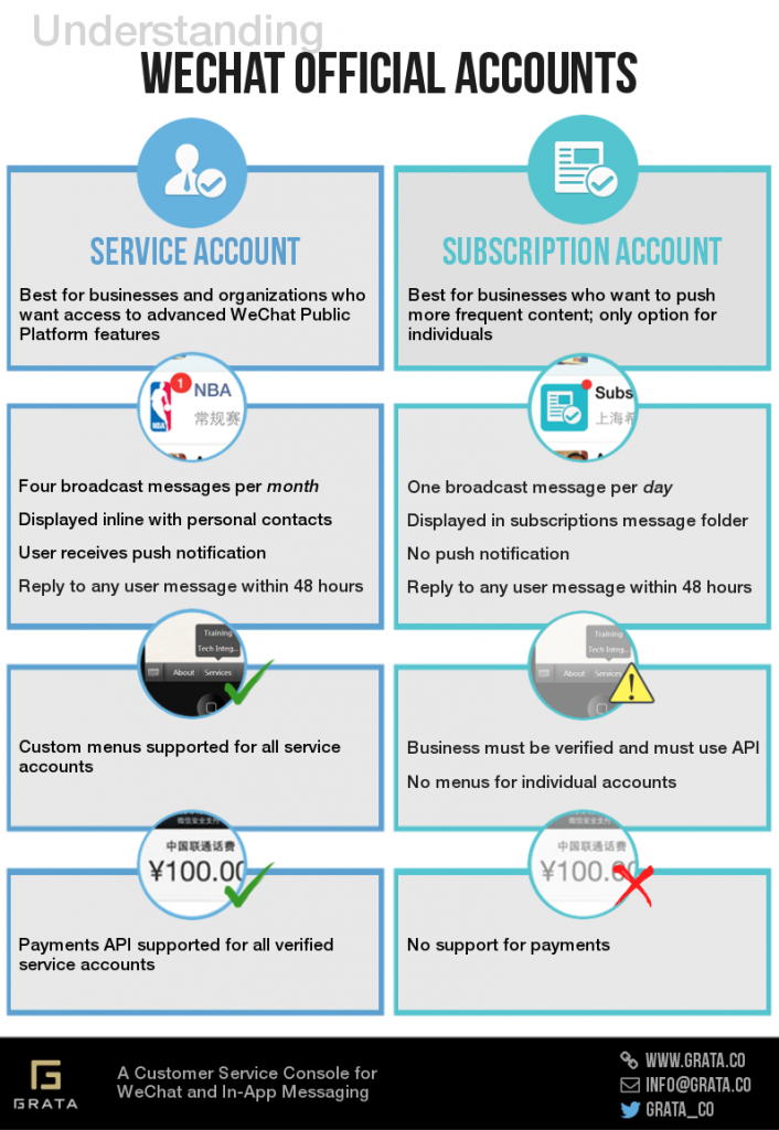 WeChat Official Accounts - Differences between WeChat Service Accounts and Subscription Accounts