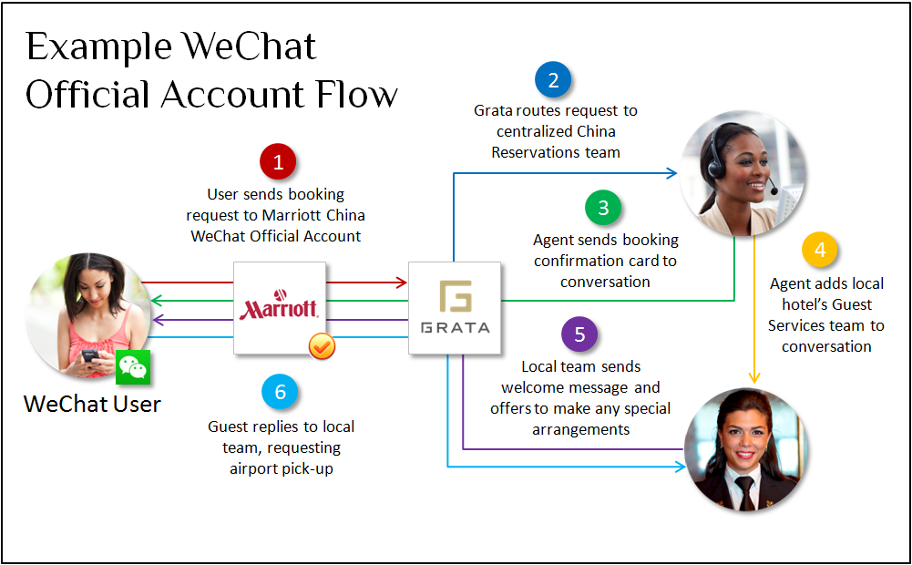 WeChat Official Accounts routing UX diagram