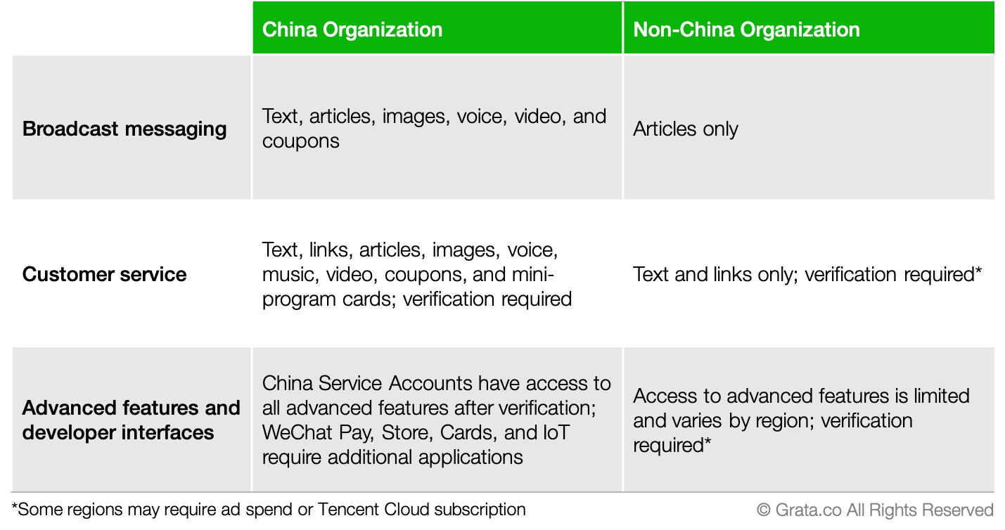 How to Register a WeChat Official Account | Grata